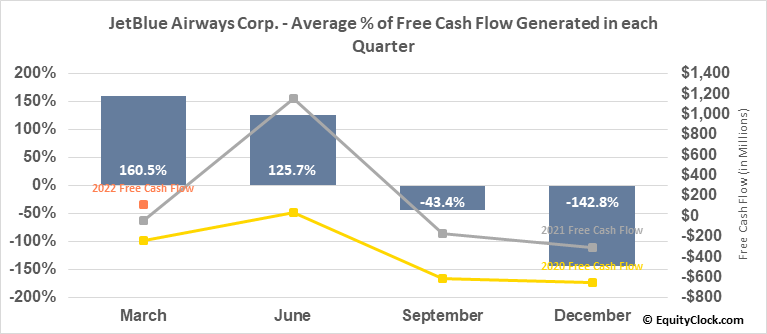 JetBlue Airways Corp. (NASD:JBLU) Free Cash Flow Seasonality
