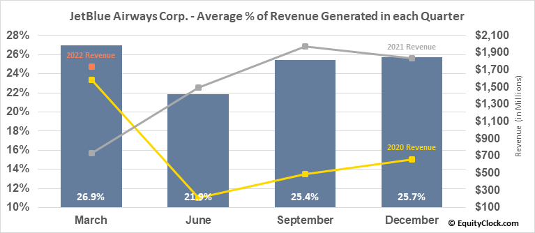 JetBlue Airways Corp. (NASD:JBLU) Revenue Seasonality