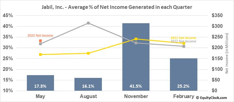 Jabil, Inc. (NYSE:JBL) Net Income Seasonality