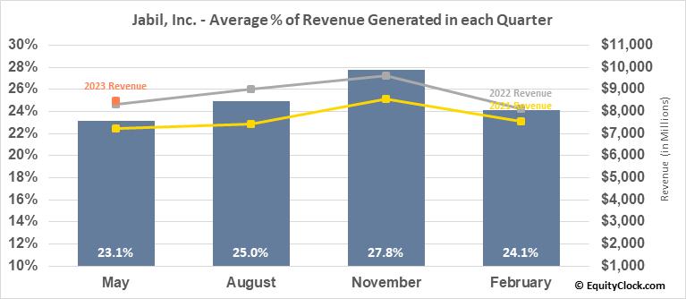 Jabil, Inc. (NYSE:JBL) Revenue Seasonality