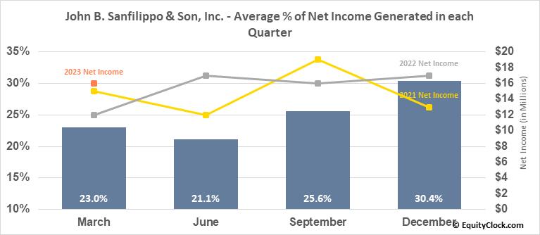 John B. Sanfilippo & Son, Inc. (NASD:JBSS) Net Income Seasonality