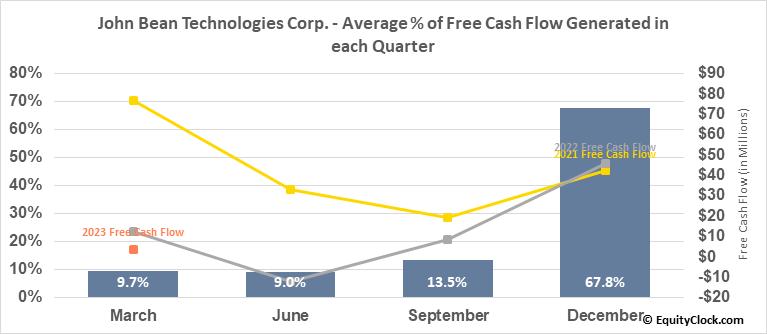 John Bean Technologies Corp. (NYSE:JBT) Free Cash Flow Seasonality