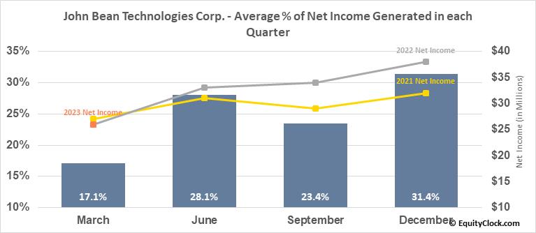 John Bean Technologies Corp. (NYSE:JBT) Net Income Seasonality