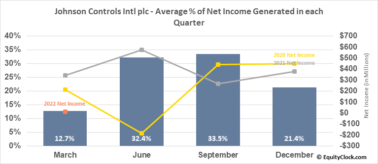 Johnson Controls Intl plc (NYSE:JCI) Net Income Seasonality