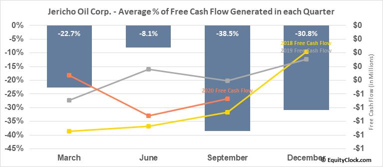 Jericho Oil Corp. (TSXV:JCO.V) Free Cash Flow Seasonality