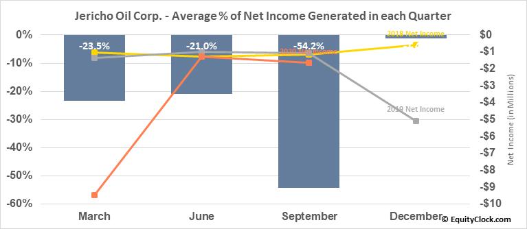 Jericho Oil Corp. (TSXV:JCO.V) Net Income Seasonality