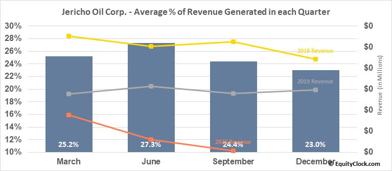 Jericho Oil Corp. (TSXV:JCO.V) Revenue Seasonality