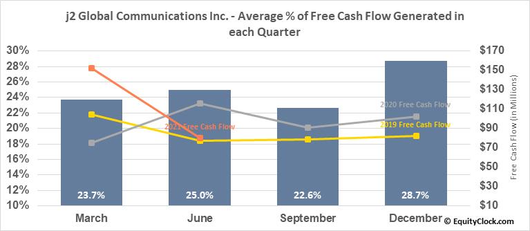 j2 Global Communications Inc. (NASD:JCOM) Free Cash Flow Seasonality
