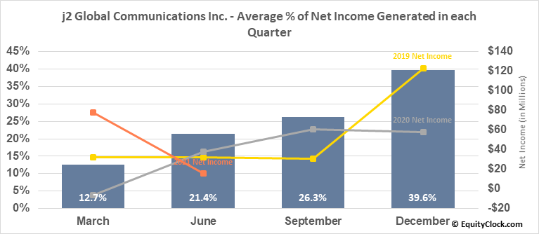 j2 Global Communications Inc. (NASD:JCOM) Net Income Seasonality