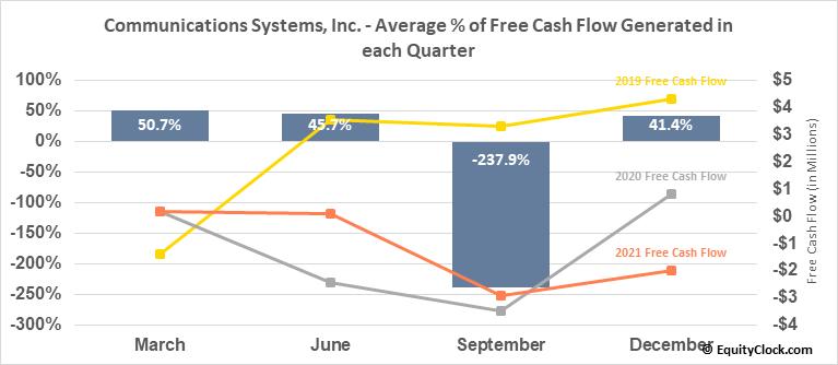 Communications Systems, Inc. (NASD:JCS) Free Cash Flow Seasonality