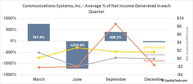 Communications Systems, Inc. (NASD:JCS) Net Income Seasonality