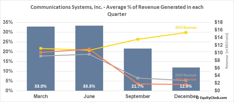 Communications Systems, Inc. (NASD:JCS) Revenue Seasonality