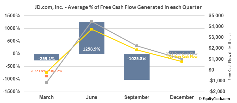 JD.com, Inc. (NASD:JD) Free Cash Flow Seasonality