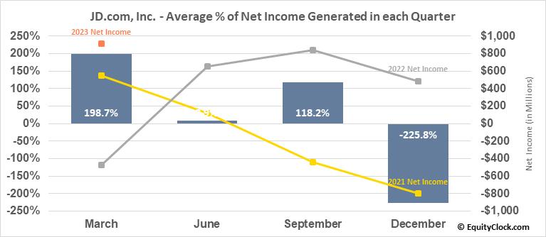 JD.com, Inc. (NASD:JD) Net Income Seasonality