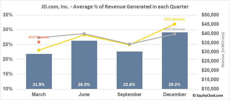JD.com, Inc. (NASD:JD) Revenue Seasonality