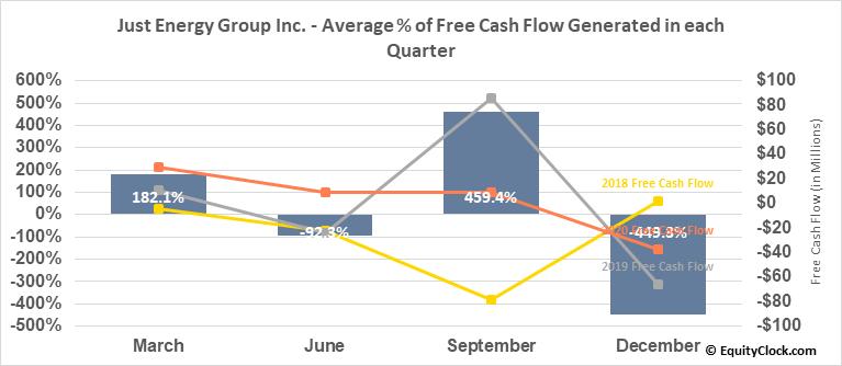 Just Energy Group Inc. (TSE:JE.TO) Free Cash Flow Seasonality