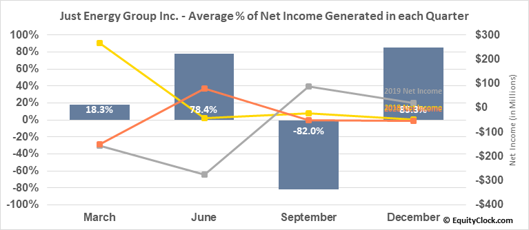 Just Energy Group Inc. (TSE:JE.TO) Net Income Seasonality