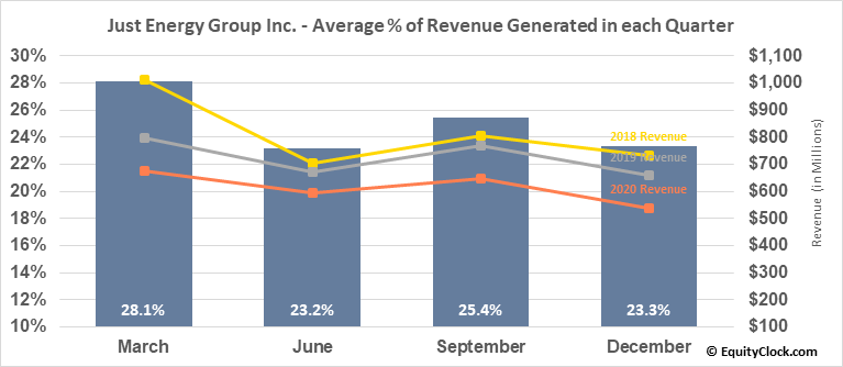 Just Energy Group Inc. (TSE:JE.TO) Revenue Seasonality