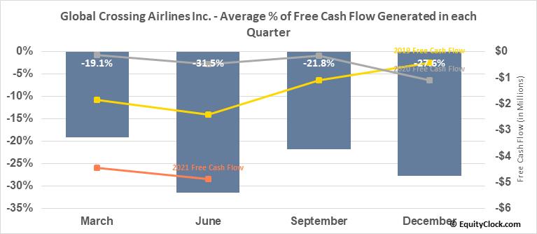 Global Crossing Airlines Inc. (TSXV:JET.V) Free Cash Flow Seasonality