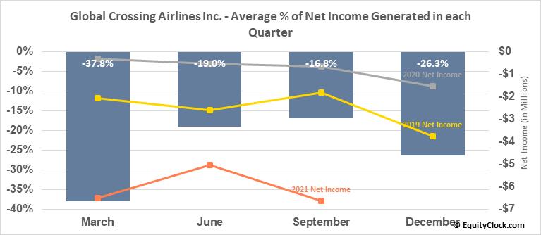 Global Crossing Airlines Inc. (TSXV:JET.V) Net Income Seasonality