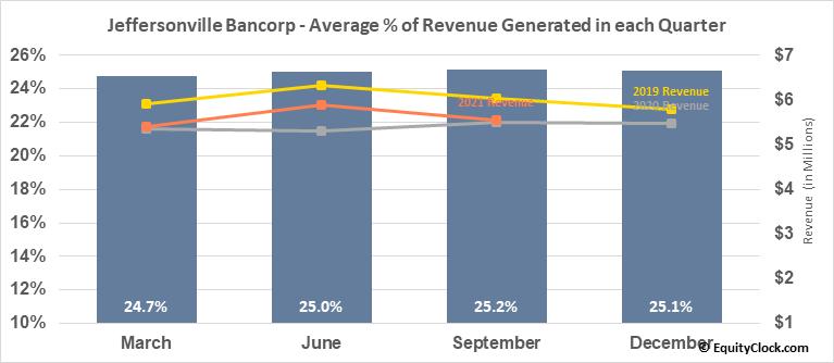 Jeffersonville Bancorp (OTCMKT:JFBC) Revenue Seasonality