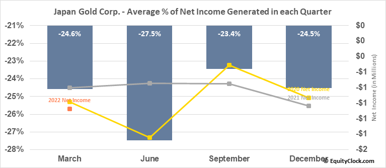 Japan Gold Corp. (TSXV:JG.V) Net Income Seasonality