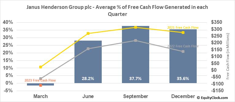 Janus Henderson Group plc (NYSE:JHG) Free Cash Flow Seasonality