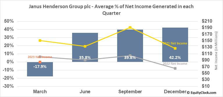 Janus Henderson Group plc (NYSE:JHG) Net Income Seasonality
