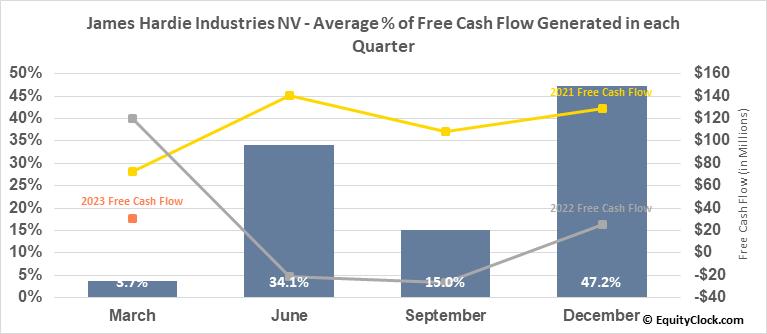 James Hardie Industries NV (NYSE:JHX) Free Cash Flow Seasonality