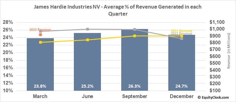 James Hardie Industries NV (NYSE:JHX) Revenue Seasonality