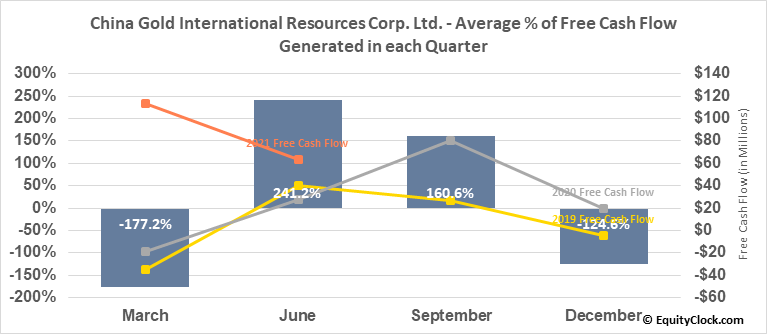 China Gold International Resources Corp. Ltd. (OTCMKT:JINFF) Free Cash Flow Seasonality