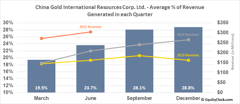 China Gold International Resources Corp. Ltd. (OTCMKT:JINFF) Revenue Seasonality