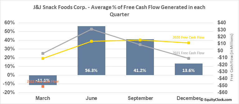 J&J Snack Foods Corp. (NASD:JJSF) Free Cash Flow Seasonality