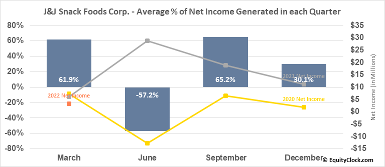 J&J Snack Foods Corp. (NASD:JJSF) Net Income Seasonality
