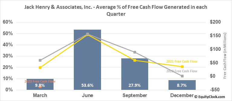 Jack Henry & Associates, Inc. (NASD:JKHY) Free Cash Flow Seasonality