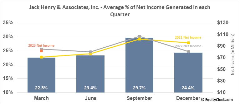 Jack Henry & Associates, Inc. (NASD:JKHY) Net Income Seasonality