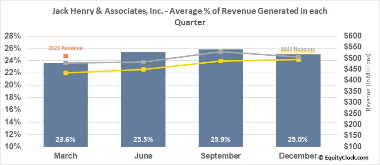 Jack Henry & Associates, Inc. (NASD:JKHY) Revenue Seasonality