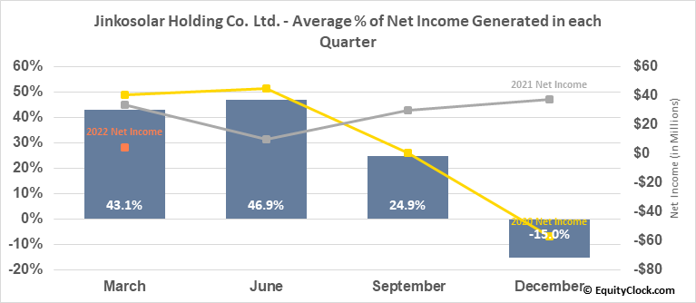 Jinkosolar Holding Co. Ltd. (NYSE:JKS) Net Income Seasonality