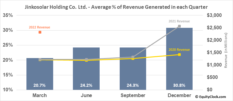 Jinkosolar Holding Co. Ltd. (NYSE:JKS) Revenue Seasonality