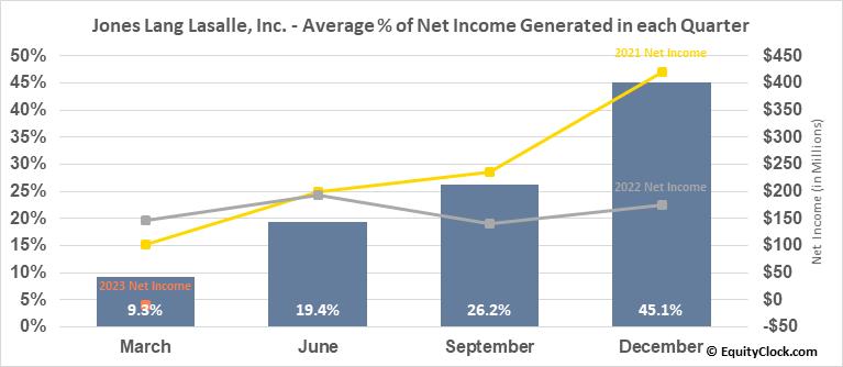 Jones Lang Lasalle, Inc. (NYSE:JLL) Net Income Seasonality