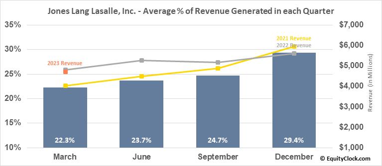 Jones Lang Lasalle, Inc. (NYSE:JLL) Revenue Seasonality