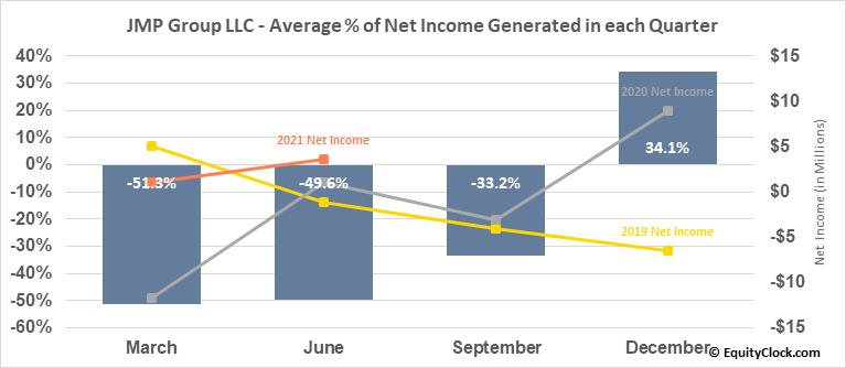 JMP Group LLC (NYSE:JMP) Net Income Seasonality