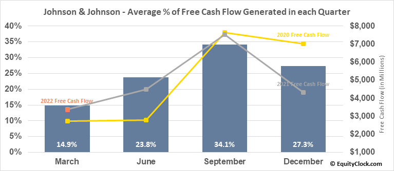 Johnson & Johnson (NYSE:JNJ) Free Cash Flow Seasonality