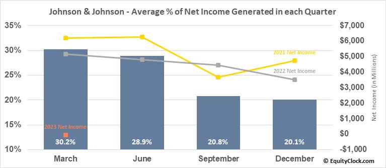 Johnson & Johnson (NYSE:JNJ) Net Income Seasonality