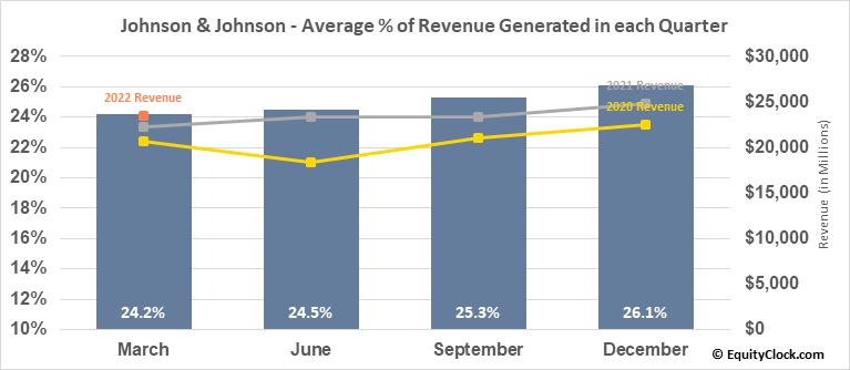 Johnson & Johnson (NYSE:JNJ) Revenue Seasonality