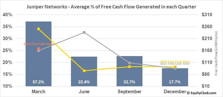 Juniper Networks (NYSE:JNPR) Free Cash Flow Seasonality