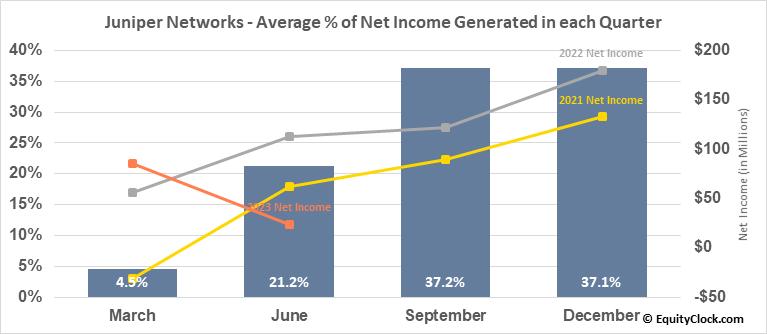 Juniper Networks (NYSE:JNPR) Net Income Seasonality