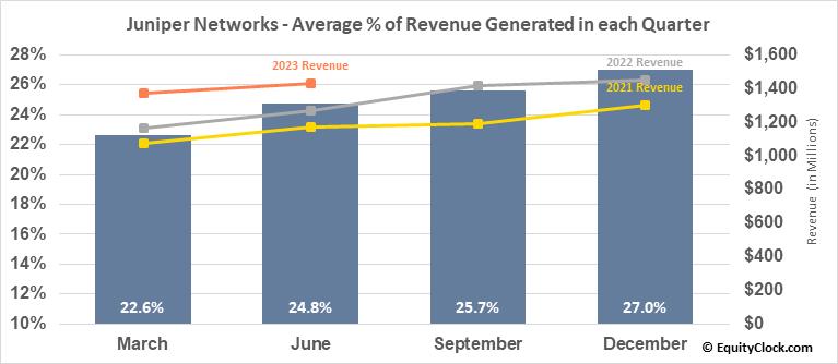 Juniper Networks (NYSE:JNPR) Revenue Seasonality