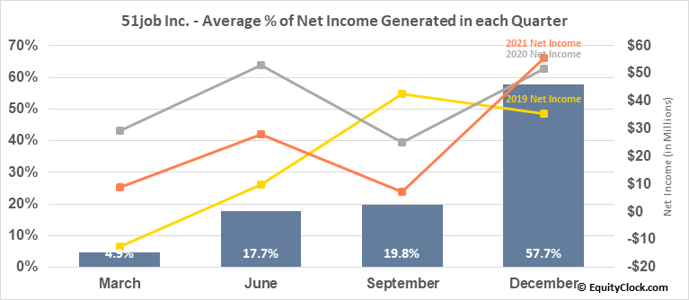 51job Inc. (NASD:JOBS) Net Income Seasonality