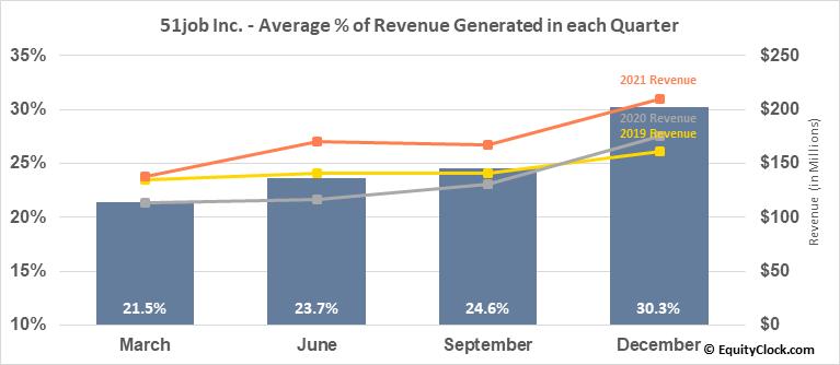51job Inc. (NASD:JOBS) Revenue Seasonality